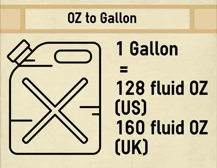 Fluid Oz to gallon