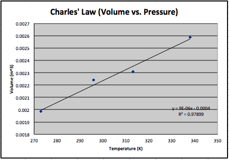 Charles' Law Graph