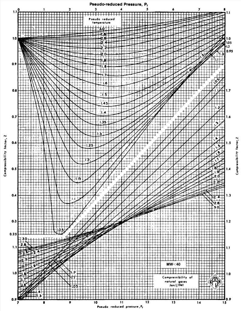 Compressibility factor Z chart