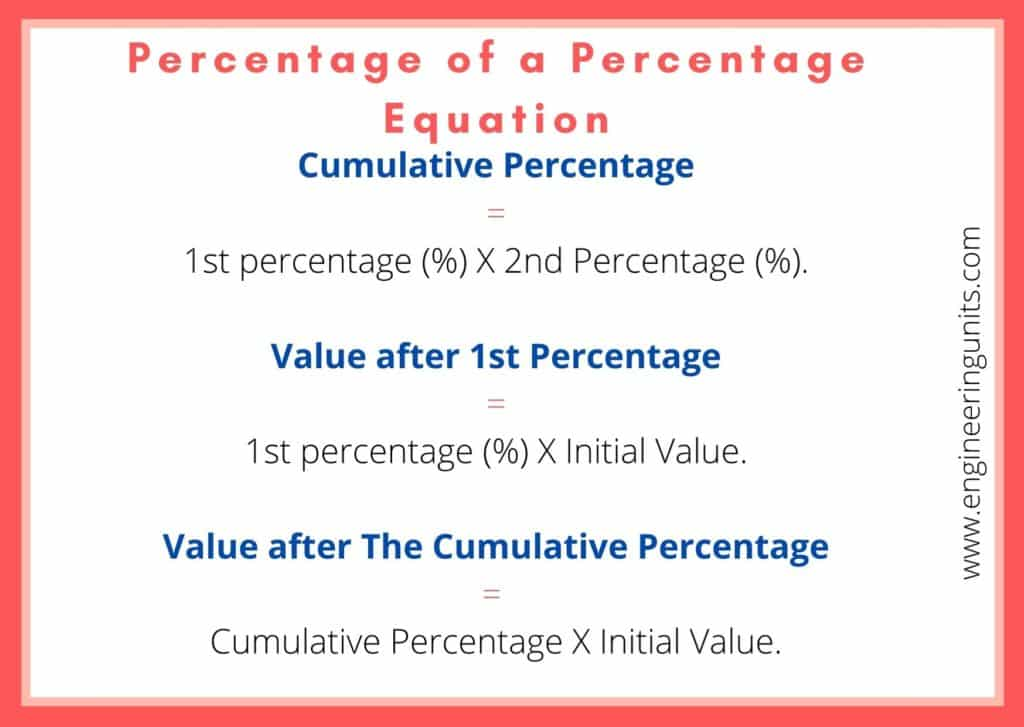 Percentage of a Percentage Calculator Equation