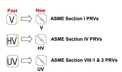 ASME Safety Valve Codes & Standards