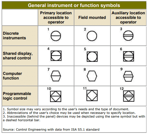 General Instruement or function Symbols
