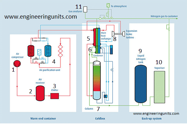 NITROGEN PRODUCTION from air 8