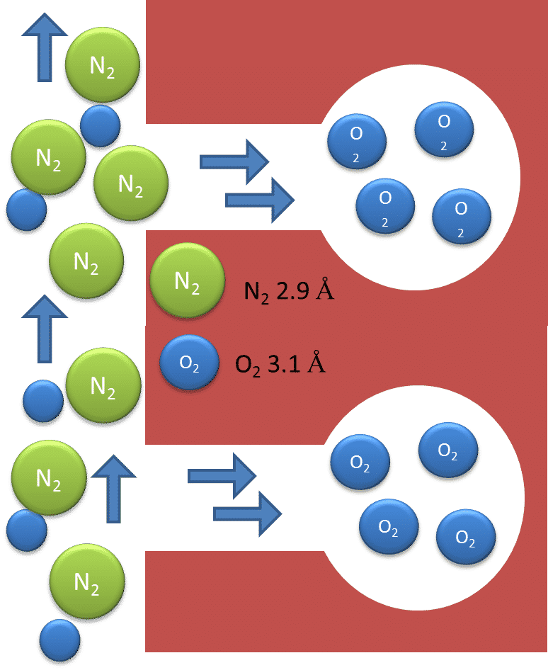 NITROGEN PRODUCTION from air 5
