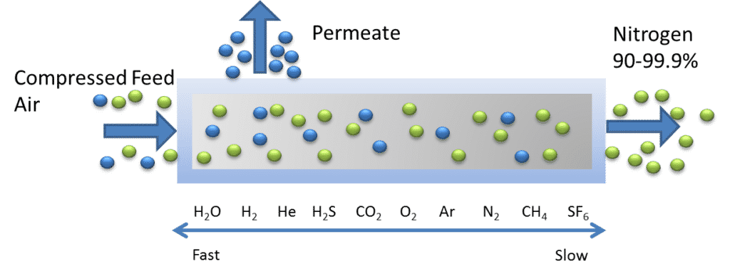 NITROGEN PRODUCTION FROM AIR