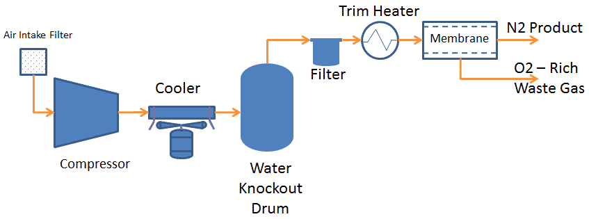 NITROGEN PRODUCTION from air 2