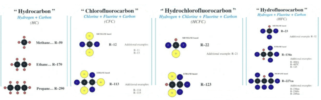 Molecular structures of common refrigerants