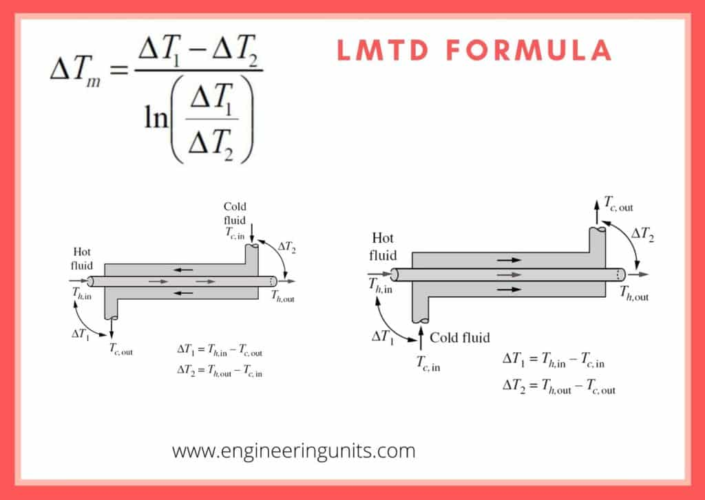 LMTD Equation