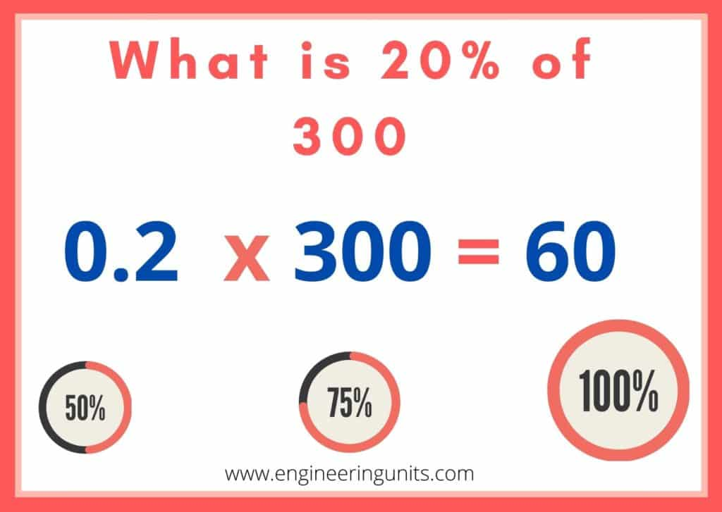 What is 20% of 300 simple percentage Calculator