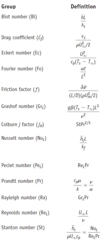 Dimensionless Numbers in Heat Transfer